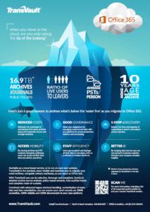 Office 365 infographic iceberg